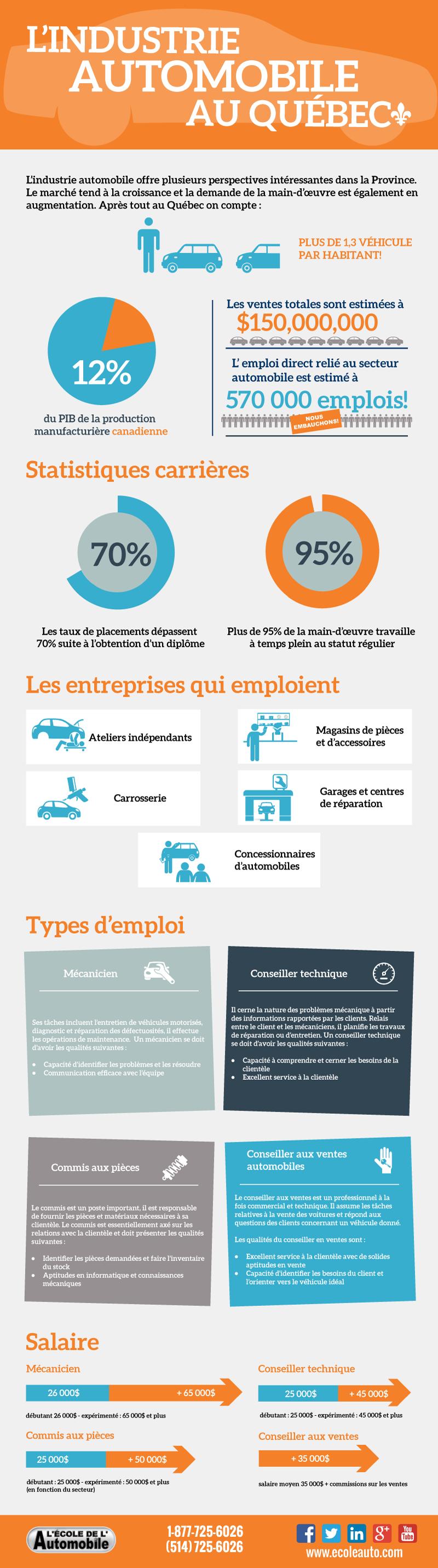 Infographie: L'industrie automobile au Québec
