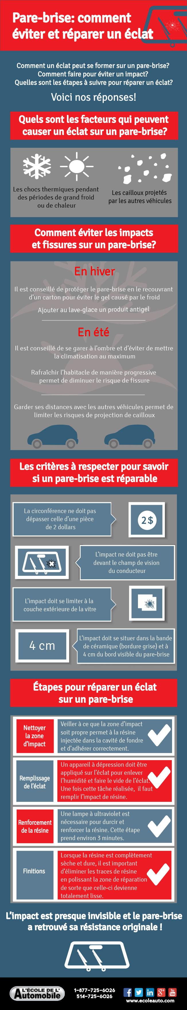 [Infographie] Pare-brise: comment éviter et réparer un éclat